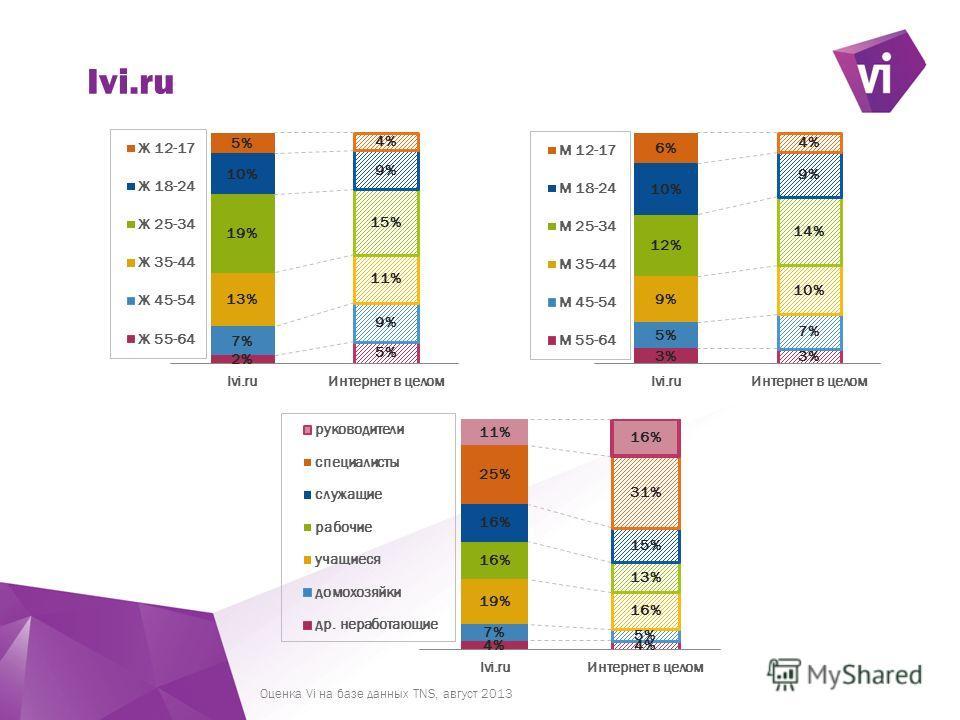 ` Ivi.ru Оценка Vi на базе данных TNS, август 2013