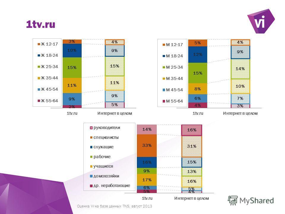 ` 1tv.ru Оценка Vi на базе данных TNS, август 2013