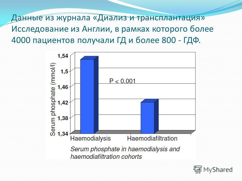Данные из журнала «Диализ и трансплантация» Исследование из Англии, в рамках которого более 4000 пациентов получали ГД и более 800 - ГДФ.