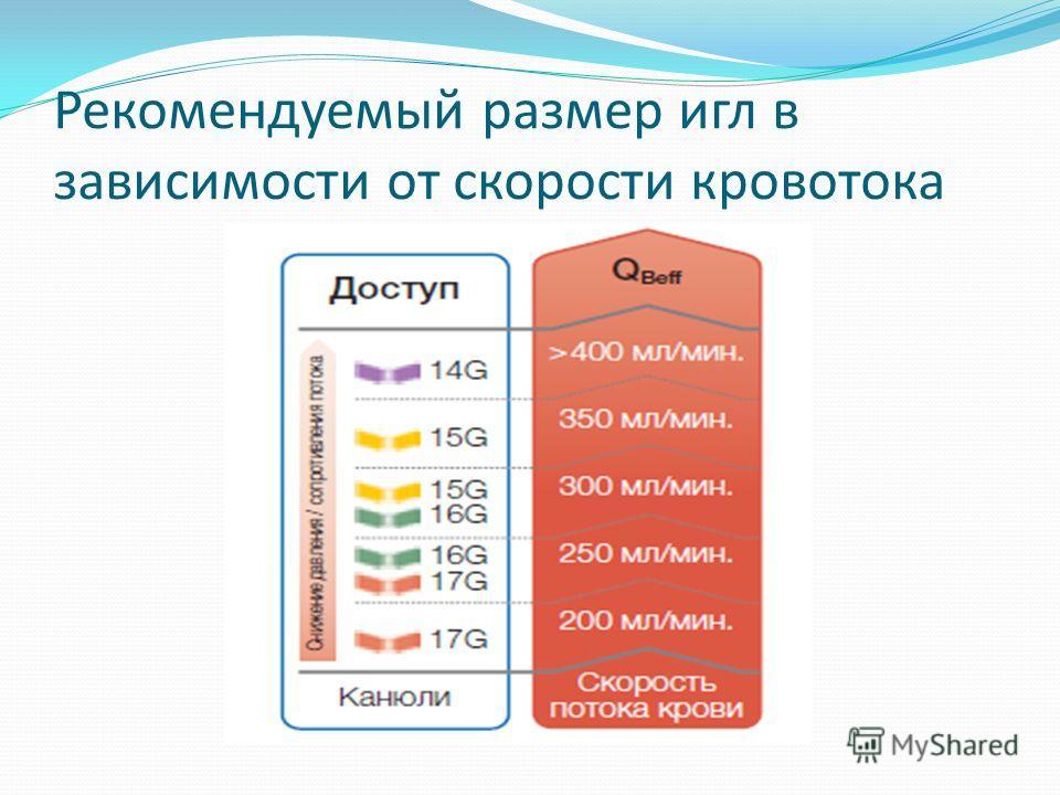 Рекомендуемый размер игл в зависимости от скорости кровотока
