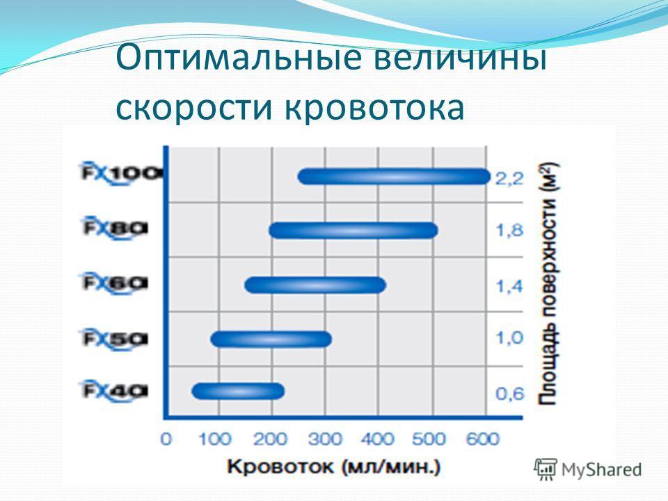 Оптимальные величины скорости кровотока