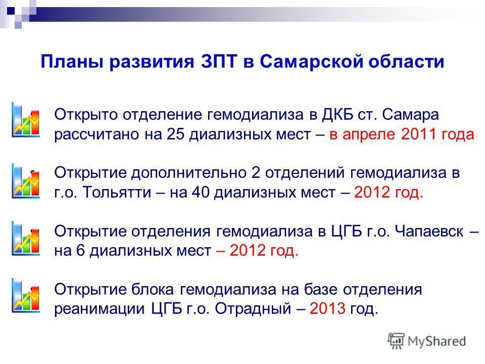 Планы развития ЗПТ в Самарской области Открыто отделение гемодиализа в ДКБ ст. Самара рассчитано на 25 диализных мест – в апреле 2011 года Открытие дополнительно 2 отделений гемодиализа в г.о. Тольятти – на 40 диализных мест – 2012 год. Открытие отде