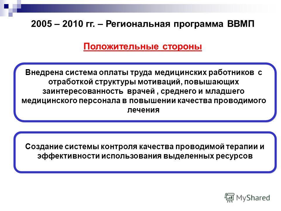 2005 – 2010 гг. – Региональная программа ВВМП Положительные стороны Внедрена система оплаты труда медицинских работников с отработкой структуры мотиваций, повышающих заинтересованность врачей, среднего и младшего медицинского персонала в повышении ка