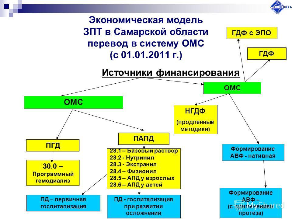 Экономическая модель ЗПТ в Самарской области перевод в систему ОМС (с 01.01.2011 г.) Источники финансирования ОМС ПАПД ПГД 30.0 – Программный гемодиализ 28.1 – Базовый раствор 28.2 - Нутринил 28.3 - Экстранил 28.4 – Физионил 28.5 – АПД у взрослых 28.