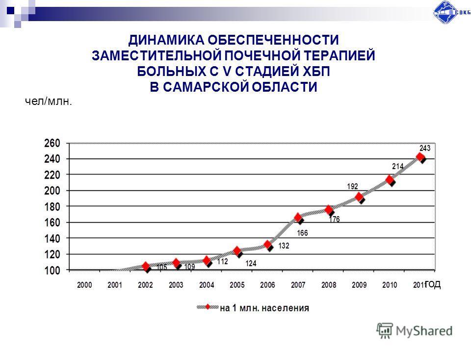ДИНАМИКА ОБЕСПЕЧЕННОСТИ ЗАМЕСТИТЕЛЬНОЙ ПОЧЕЧНОЙ ТЕРАПИЕЙ БОЛЬНЫХ С V СТАДИЕЙ ХБП В САМАРСКОЙ ОБЛАСТИ год чел/млн.