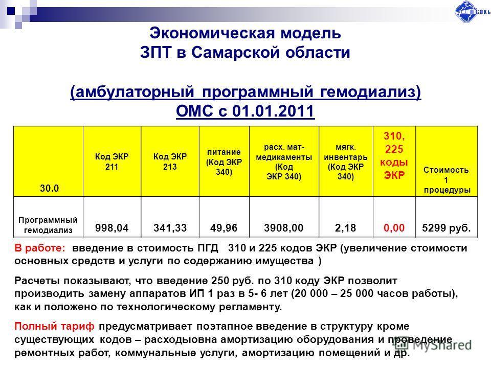 Экономическая модель ЗПТ в Самарской области (амбулаторный программный гемодиализ) ОМС с 01.01.2011 30.0 Код ЭКР 211 Код ЭКР 213 питание (Код ЭКР 340) расх. мат- медикаменты (Код ЭКР 340) мягк. инвентарь (Код ЭКР 340) 310, 225 коды ЭКР Стоимость 1 пр