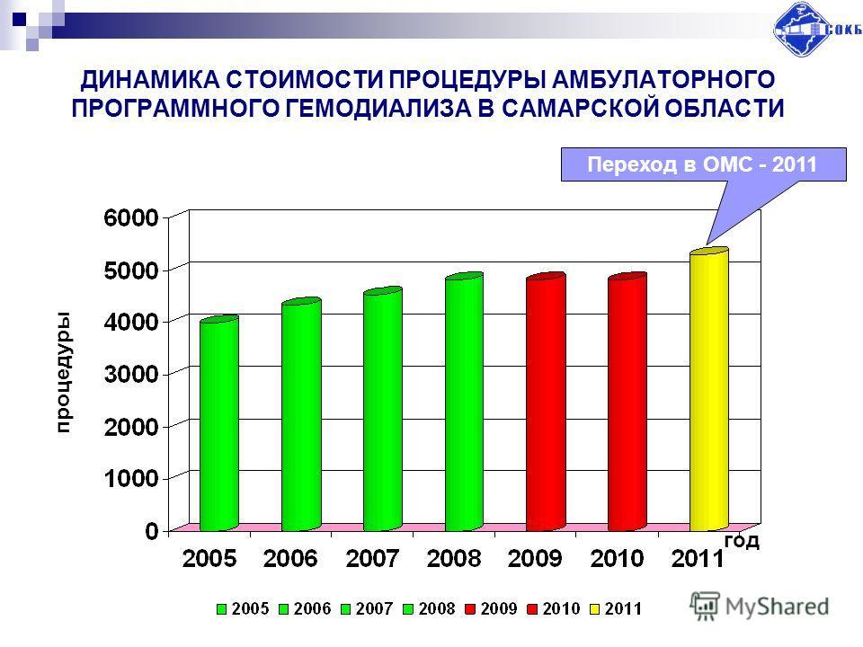 ДИНАМИКА СТОИМОСТИ ПРОЦЕДУРЫ АМБУЛАТОРНОГО ПРОГРАММНОГО ГЕМОДИАЛИЗА В САМАРСКОЙ ОБЛАСТИ год Переход в ОМС - 2011 процедуры