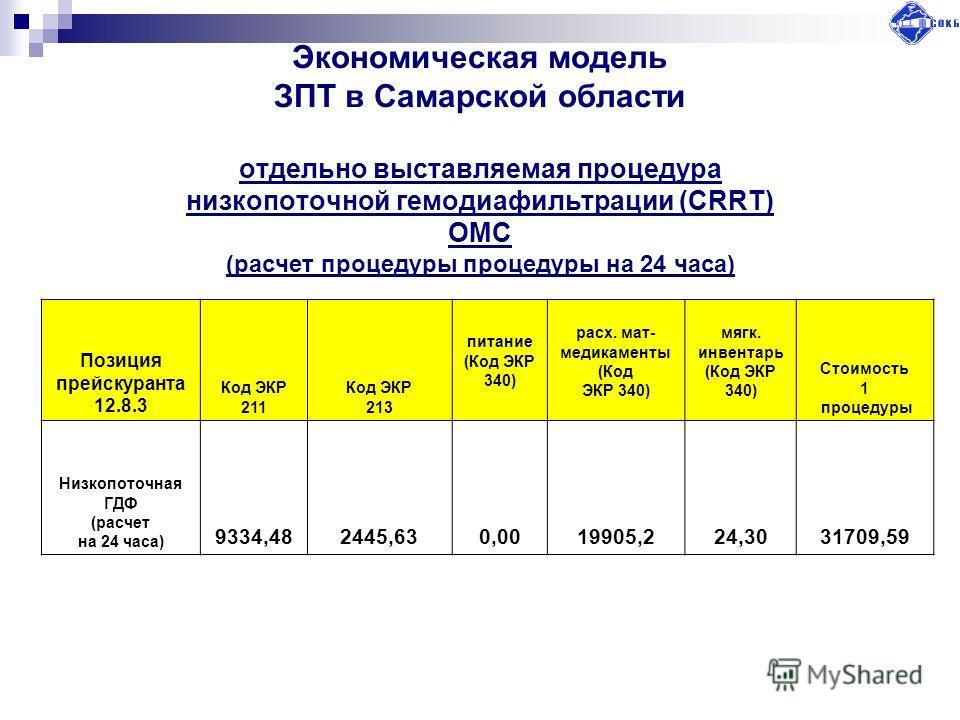Экономическая модель ЗПТ в Самарской области отдельно выставляемая процедура низкопоточной гемодиафильтрации (CRRT) ОМС (расчет процедуры процедуры на 24 часа) Позиция прейскуранта 12.8.3 Код ЭКР 211 Код ЭКР 213 питание (Код ЭКР 340) расх. мат- медик