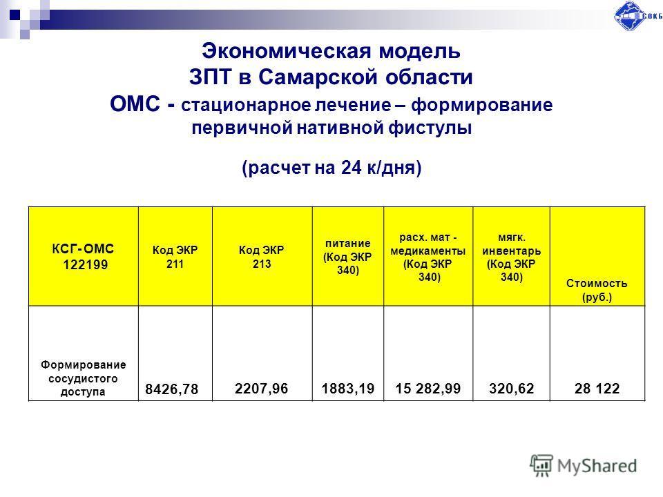 Экономическая модель ЗПТ в Самарской области ОМС - стационарное лечение – формирование первичной нативной фистулы (расчет на 24 к/дня) КСГ- ОМС 122199 Код ЭКР 211 Код ЭКР 213 питание (Код ЭКР 340) расх. мат - медикаменты (Код ЭКР 340) мягк. инвентарь