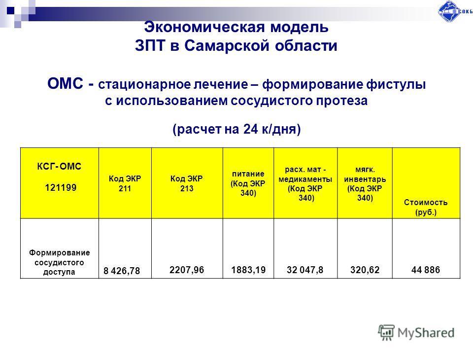 Экономическая модель ЗПТ в Самарской области ОМС - стационарное лечение – формирование фистулы с использованием сосудистого протеза (расчет на 24 к/дня) КСГ- ОМС 121199 Код ЭКР 211 Код ЭКР 213 питание (Код ЭКР 340) расх. мат - медикаменты (Код ЭКР 34