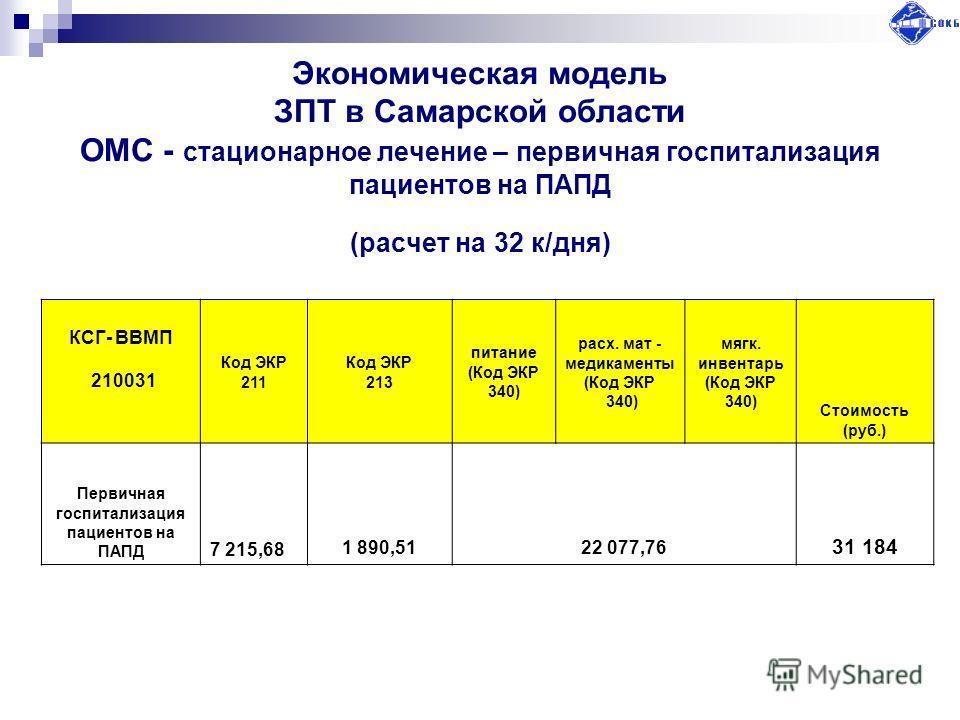 Экономическая модель ЗПТ в Самарской области ОМС - стационарное лечение – первичная госпитализация пациентов на ПАПД (расчет на 32 к/дня) КСГ- ВВМП 210031 Код ЭКР 211 Код ЭКР 213 питание (Код ЭКР 340) расх. мат - медикаменты (Код ЭКР 340) мягк. инвен