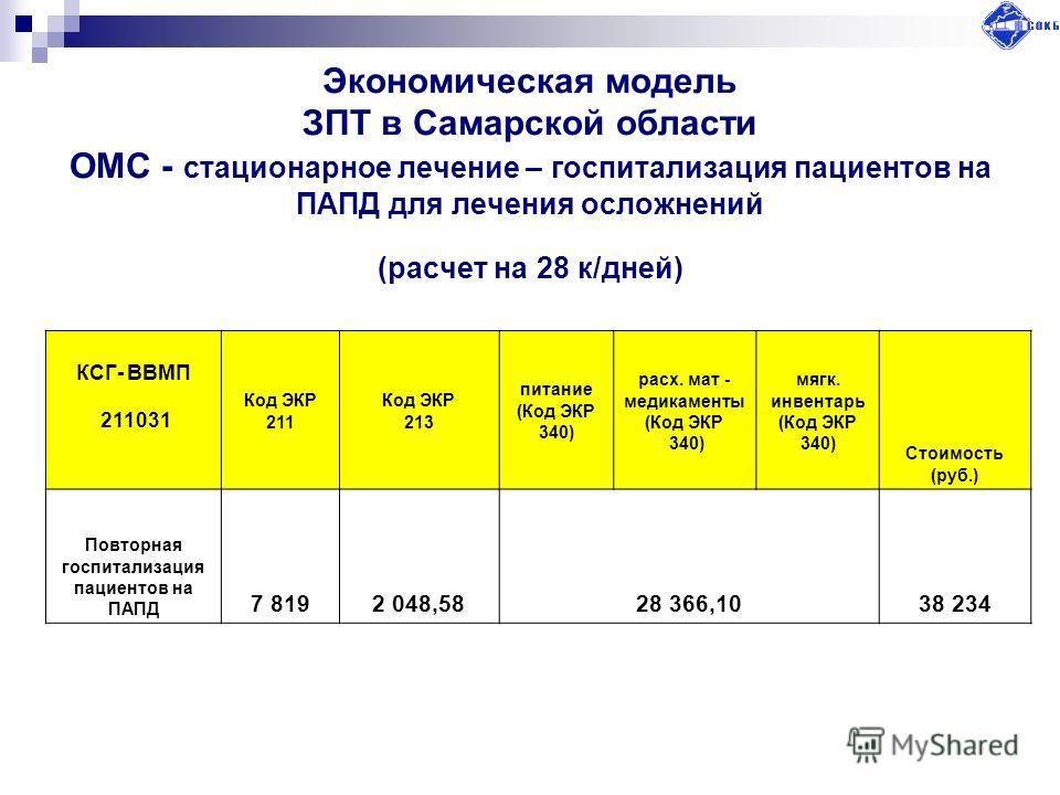 Экономическая модель ЗПТ в Самарской области ОМС - стационарное лечение – госпитализация пациентов на ПАПД для лечения осложнений (расчет на 28 к/дней) КСГ- ВВМП 211031 Код ЭКР 211 Код ЭКР 213 питание (Код ЭКР 340) расх. мат - медикаменты (Код ЭКР 34
