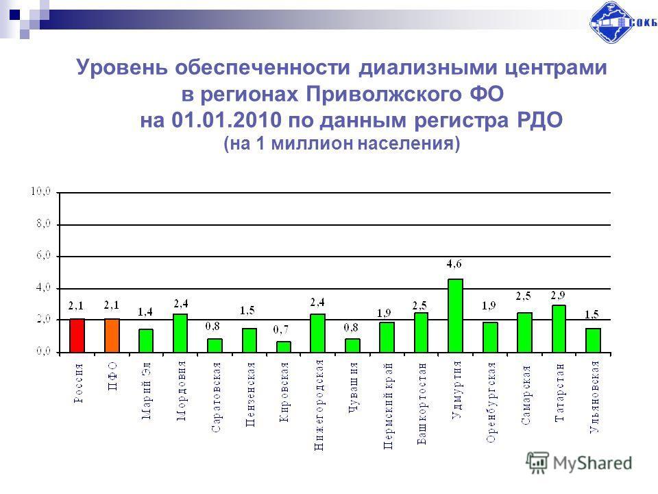 Уровень обеспеченности диализными центрами в регионах Приволжского ФО на 01.01.2010 по данным регистра РДО (на 1 миллион населения)