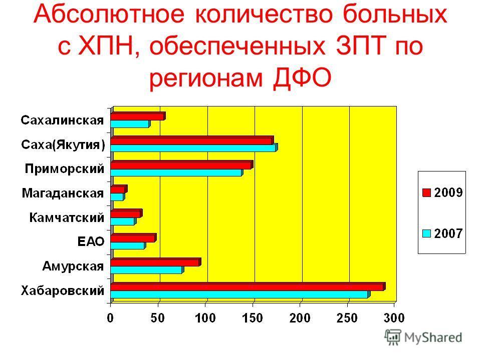 Абсолютное количество больных с ХПН, обеспеченных ЗПТ по регионам ДФО