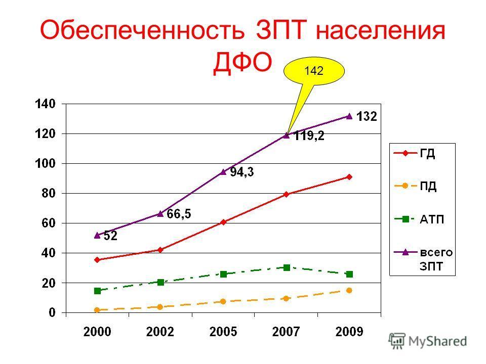 Обеспеченность ЗПТ населения ДФО 142