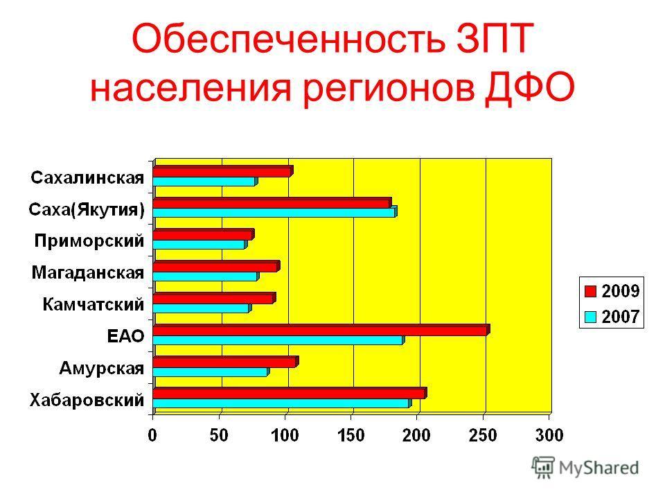 Обеспеченность ЗПТ населения регионов ДФО