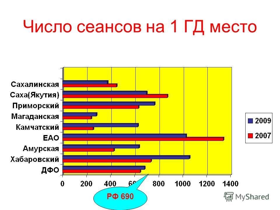 Число сеансов на 1 ГД место РФ 690