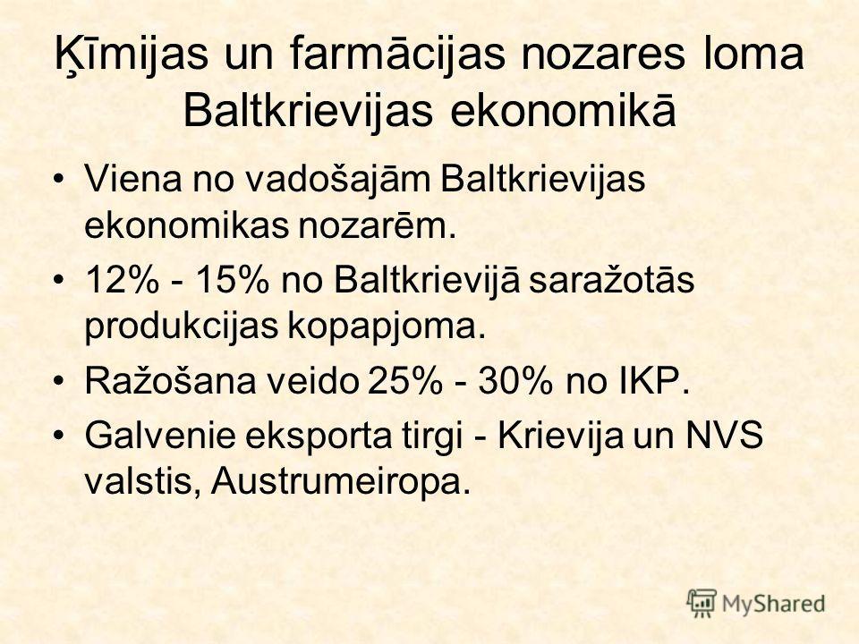Ķīmijas un farmācijas nozares loma Baltkrievijas ekonomikā Viena no vadošajām Baltkrievijas ekonomikas nozarēm. 12% - 15% no Baltkrievijā saražotās produkcijas kopapjoma. Ražošana veido 25% - 30% no IKP. Galvenie eksporta tirgi - Krievija un NVS vals