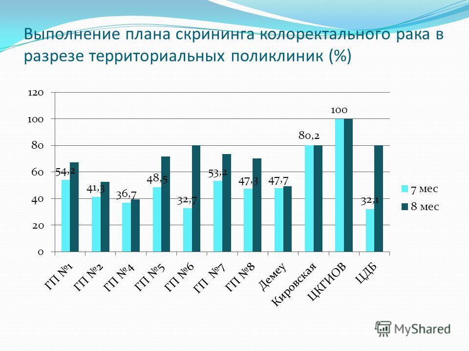 Выполнение плана скрининга колоректального рака в разрезе территориальных поликлиник (%)