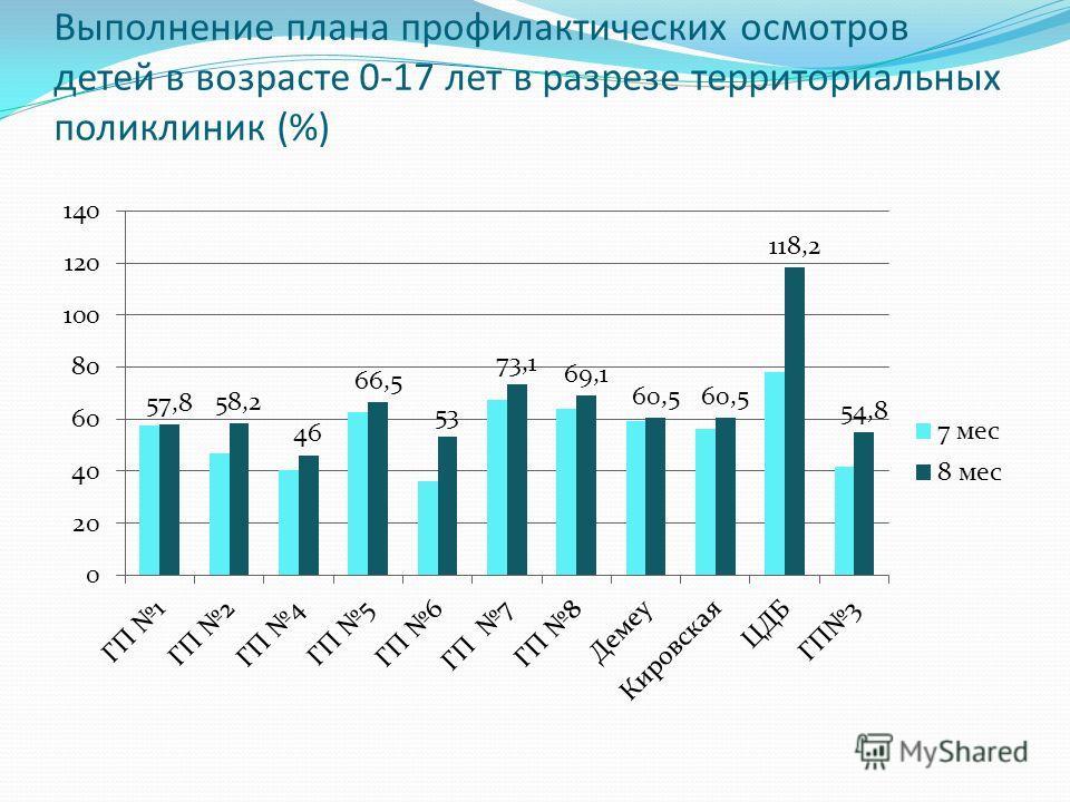 Выполнение плана профилактических осмотров детей в возрасте 0-17 лет в разрезе территориальных поликлиник (%)