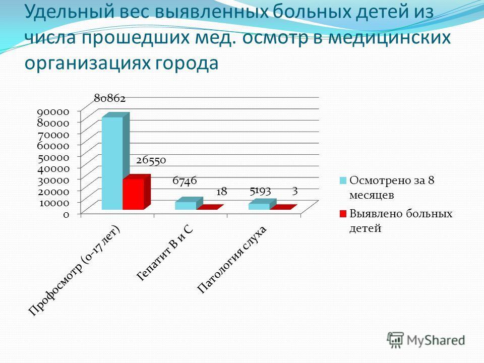 Удельный вес выявленных больных детей из числа прошедших мед. осмотр в медицинских организациях города