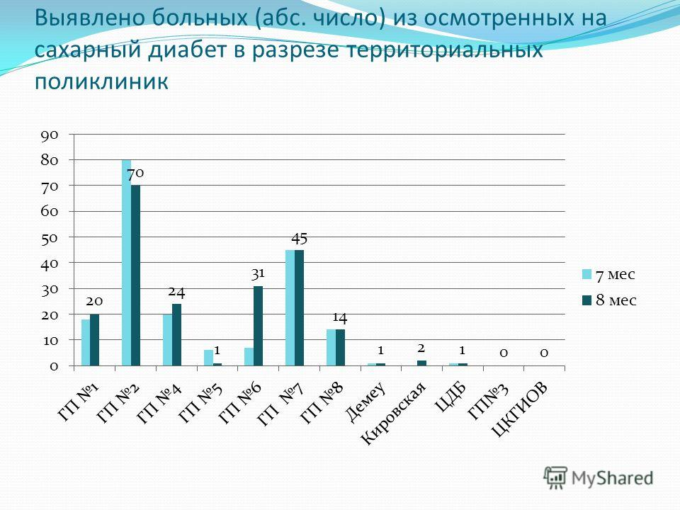 Выявлено больных (абс. число) из осмотренных на сахарный диабет в разрезе территориальных поликлиник