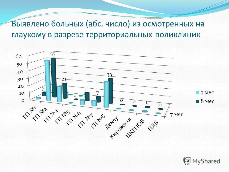 Выявлено больных (абс. число) из осмотренных на глаукому в разрезе территориальных поликлиник