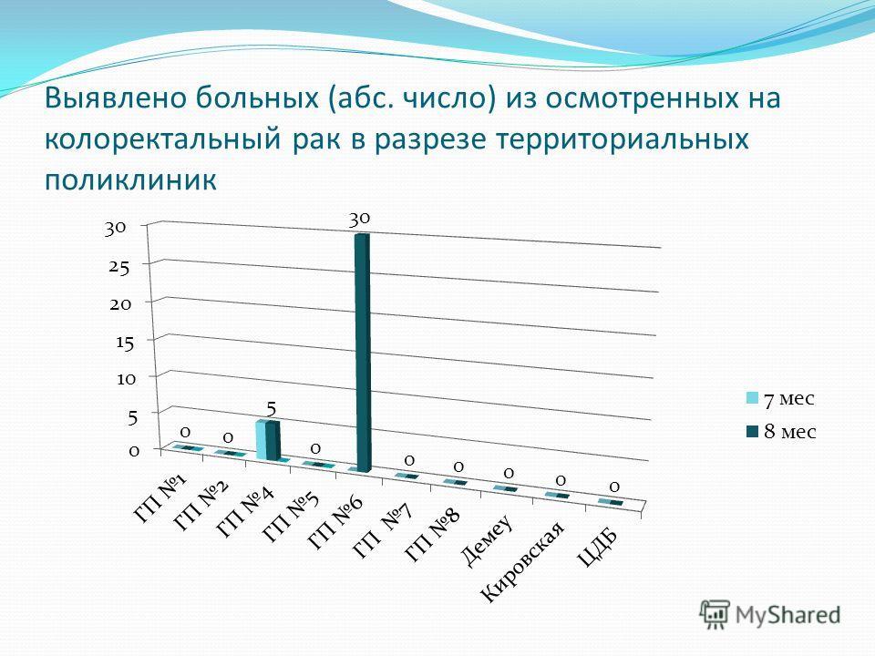 Выявлено больных (абс. число) из осмотренных на колоректальный рак в разрезе территориальных поликлиник
