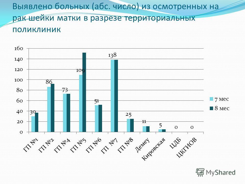 Выявлено больных (абс. число) из осмотренных на рак шейки матки в разрезе территориальных поликлиник