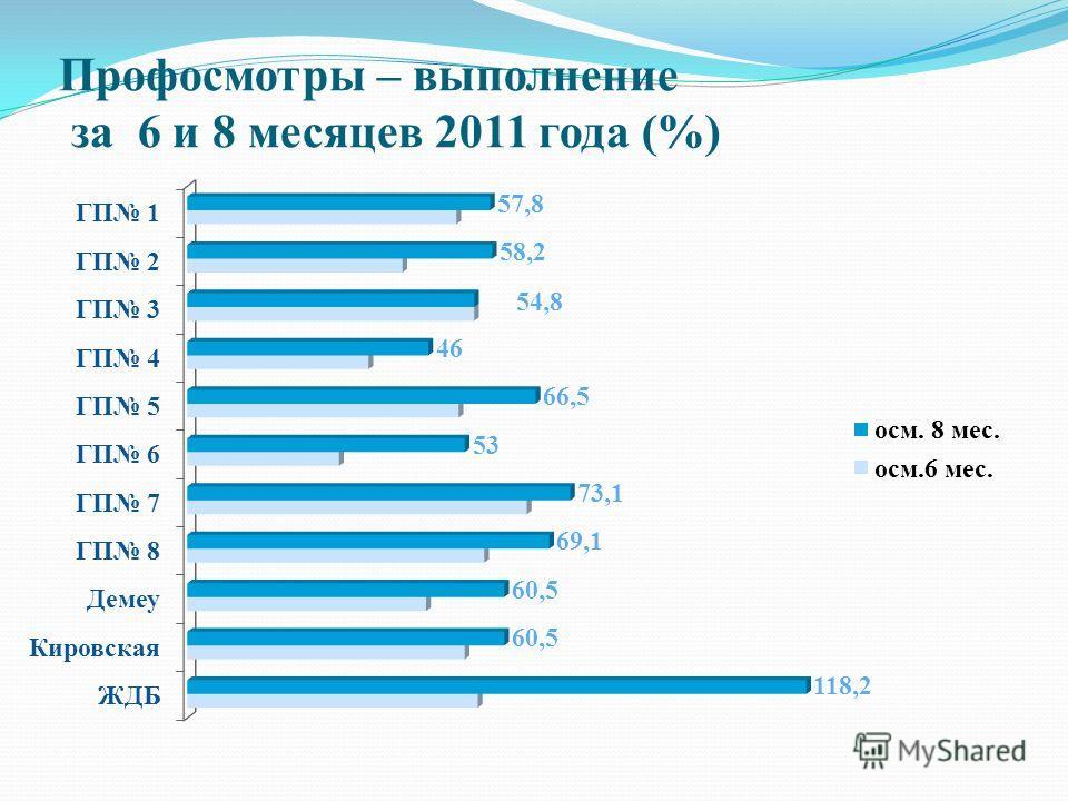 Профосмотры – выполнение за 6 и 8 месяцев 2011 года (%)