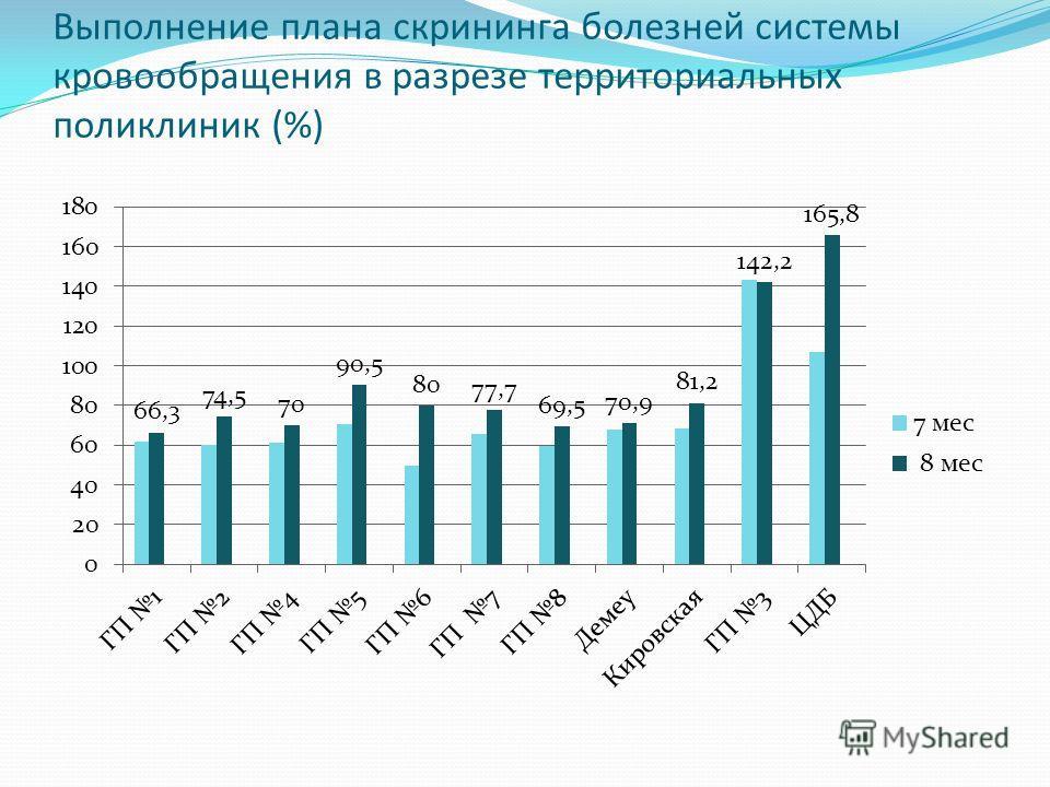 Выполнение плана скрининга болезней системы кровообращения в разрезе территориальных поликлиник (%)