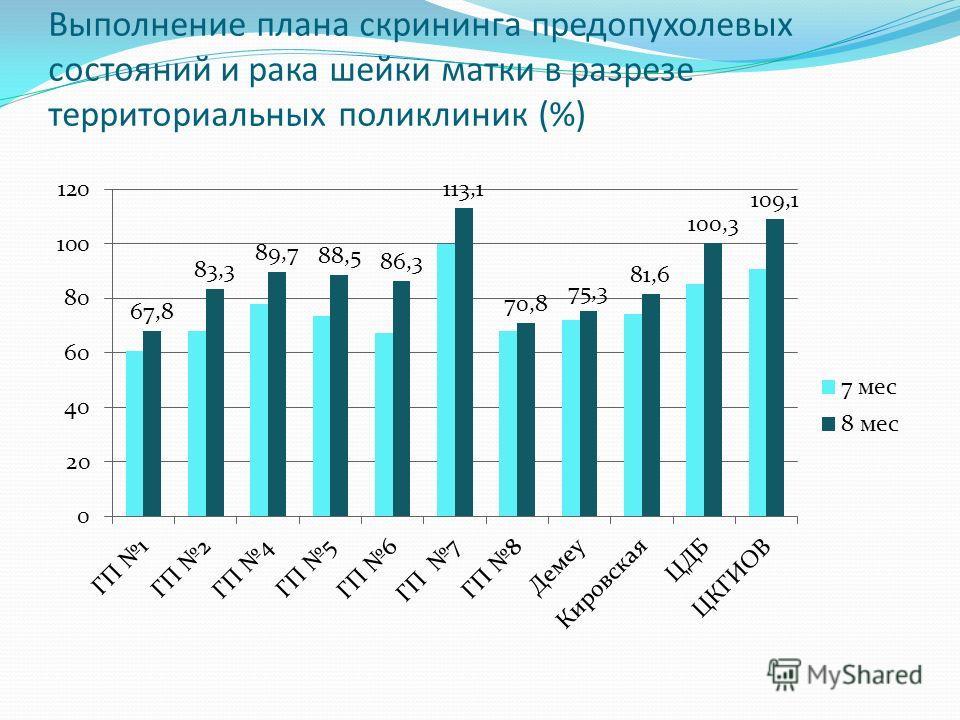 Выполнение плана скрининга предопухолевых состояний и рака шейки матки в разрезе территориальных поликлиник (%)