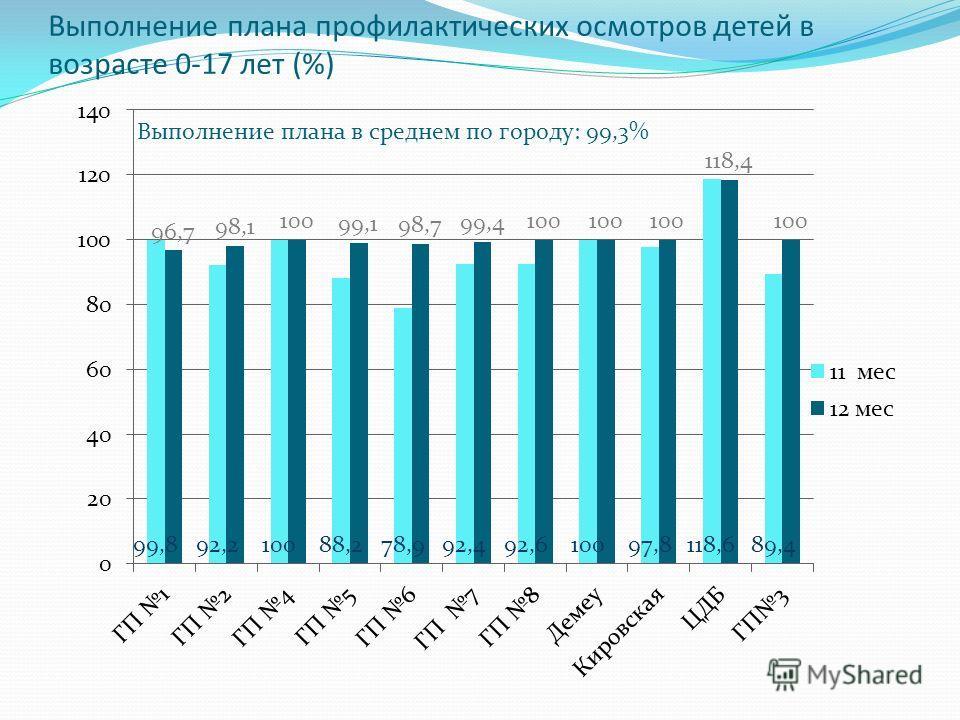 Выполнение плана профилактических осмотров детей в возрасте 0-17 лет (%)