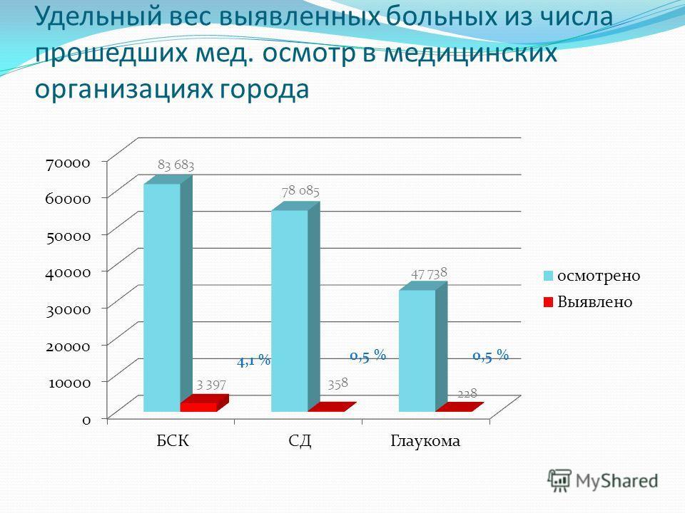 Удельный вес выявленных больных из числа прошедших мед. осмотр в медицинских организациях города