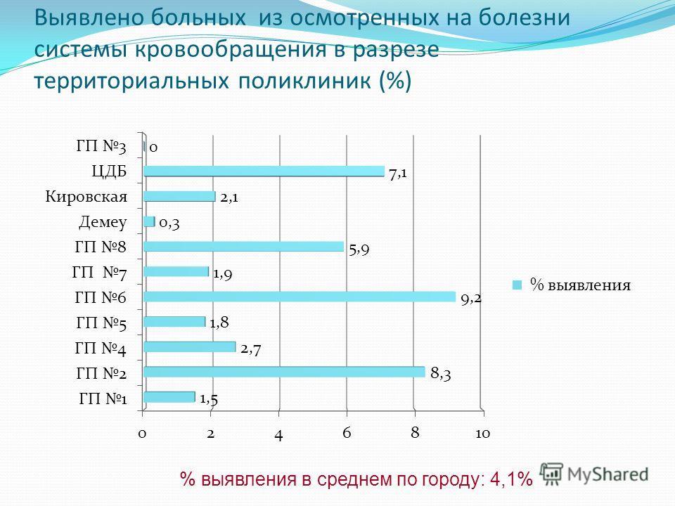 Выявлено больных из осмотренных на болезни системы кровообращения в разрезе территориальных поликлиник (%) % выявления в среднем по городу: 4,1%