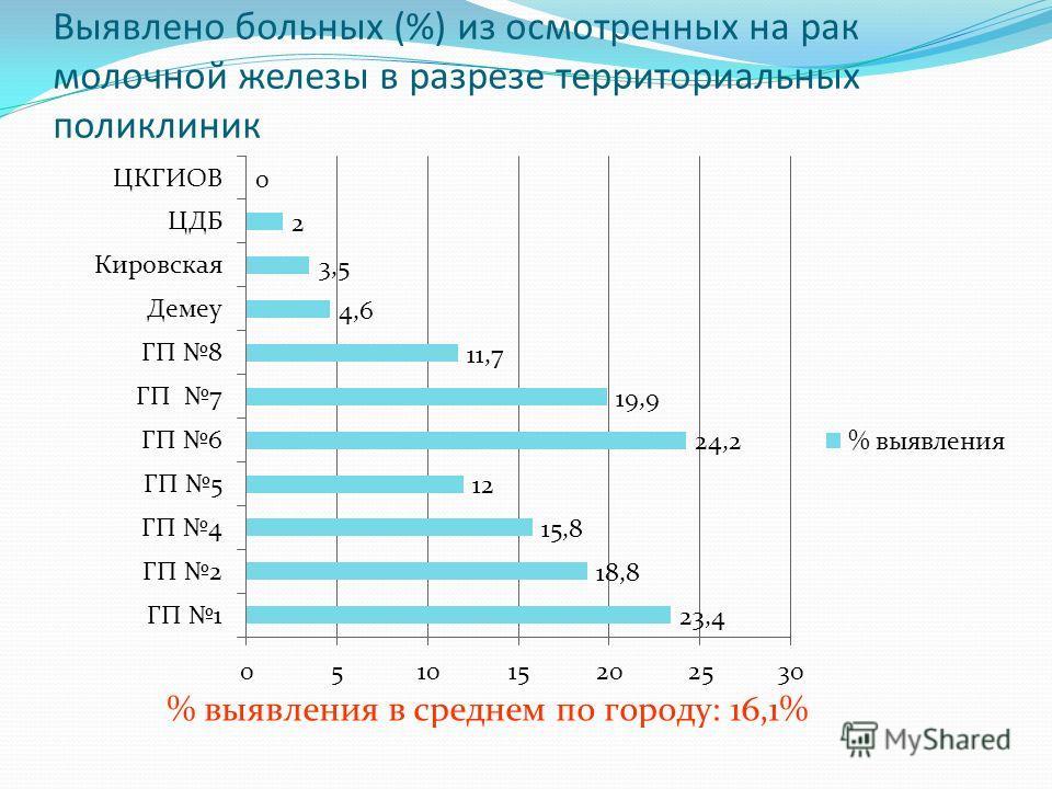 Выявлено больных (%) из осмотренных на рак молочной железы в разрезе территориальных поликлиник