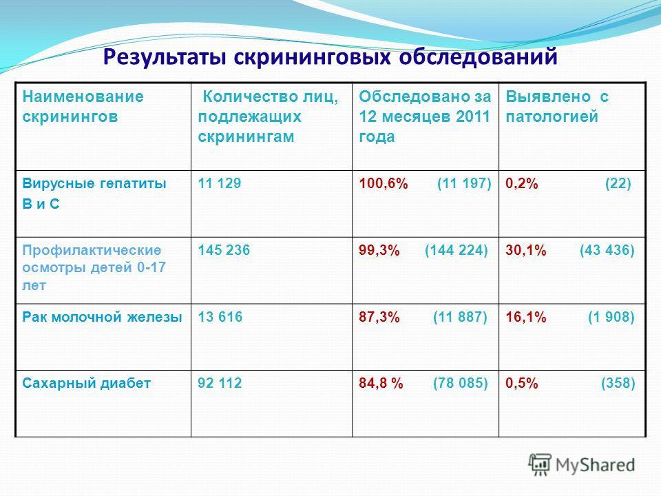 Результаты скрининговых обследований Наименование скринингов Количество лиц, подлежащих скринингам Обследовано за 12 месяцев 2011 года Выявлено с патологией Вирусные гепатиты В и С 11 129100,6% (11 197)0,2% (22) Профилактические осмотры детей 0-17 ле
