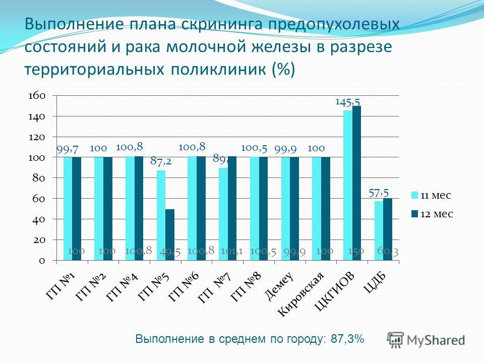 Выполнение плана скрининга предопухолевых состояний и рака молочной железы в разрезе территориальных поликлиник (%) Выполнение в среднем по городу: 87,3%