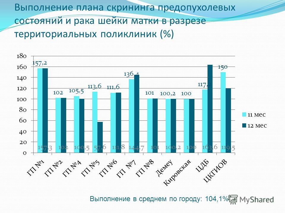 Выполнение плана скрининга предопухолевых состояний и рака шейки матки в разрезе территориальных поликлиник (%) Выполнение в среднем по городу: 104,1%