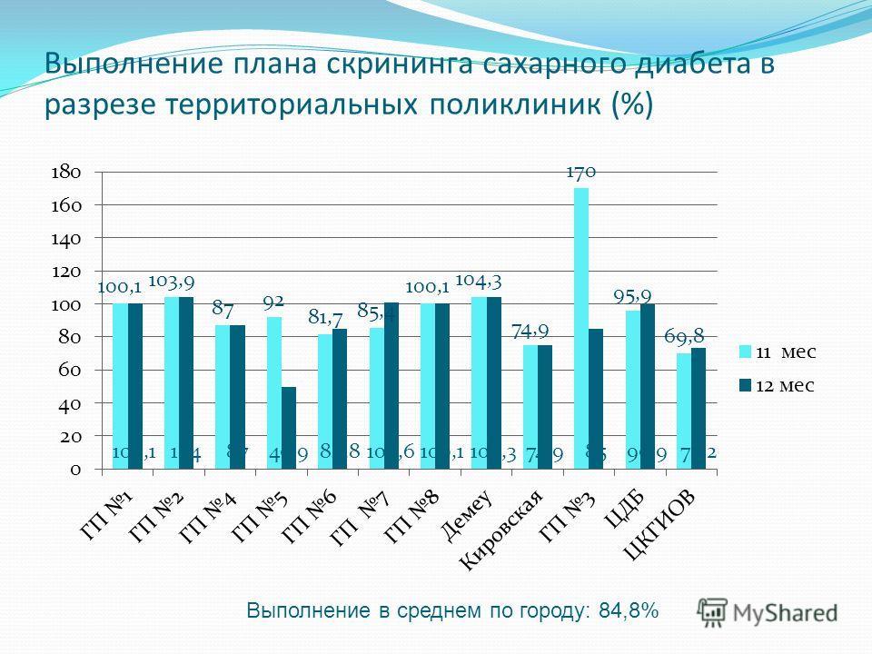 Выполнение плана скрининга сахарного диабета в разрезе территориальных поликлиник (%) Выполнение в среднем по городу: 84,8%