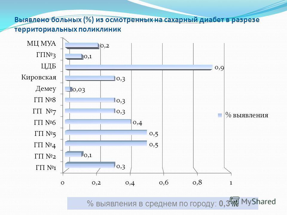 Выявлено больных (%) из осмотренных на сахарный диабет в разрезе территориальных поликлиник % выявления в среднем по городу: 0,3 %