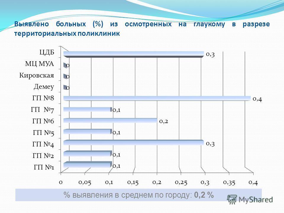 Выявлено больных (%) из осмотренных на глаукому в разрезе территориальных поликлиник % выявления в среднем по городу: 0,2 %