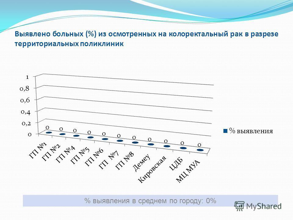 Выявлено больных (%) из осмотренных на колоректальный рак в разрезе территориальных поликлиник % выявления в среднем по городу: 0%