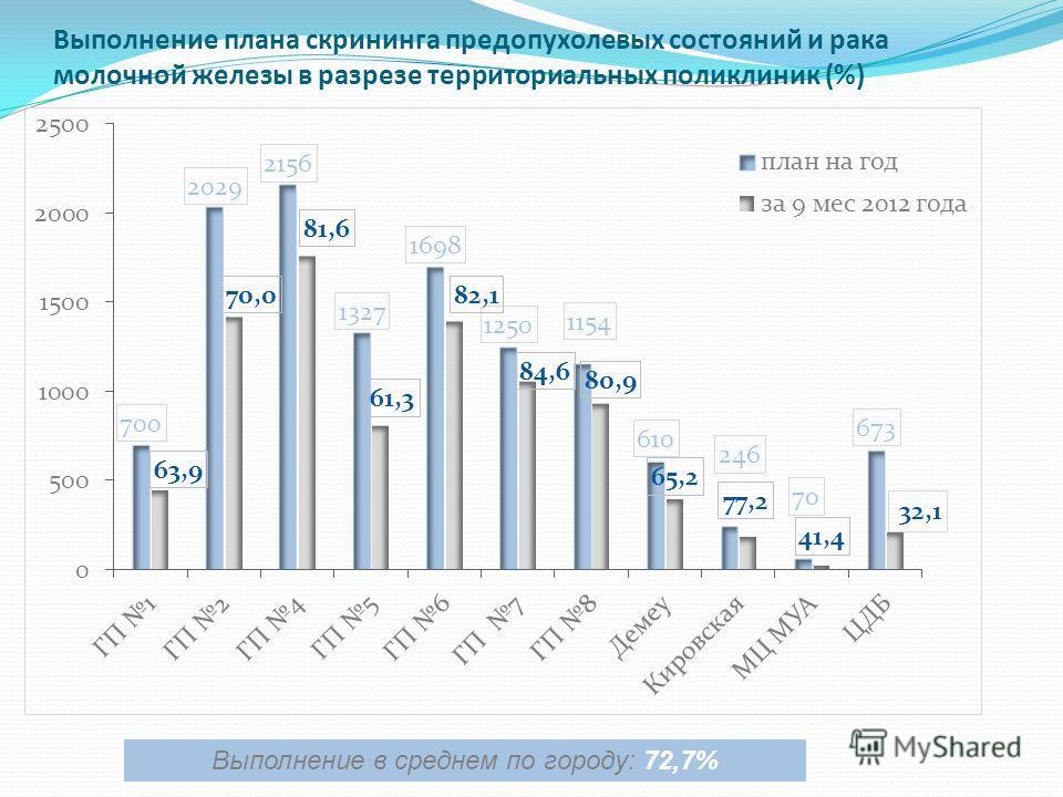 Выполнение плана скрининга предопухолевых состояний и рака молочной железы в разрезе территориальных поликлиник (%) Выполнение в среднем по городу: 72,7%