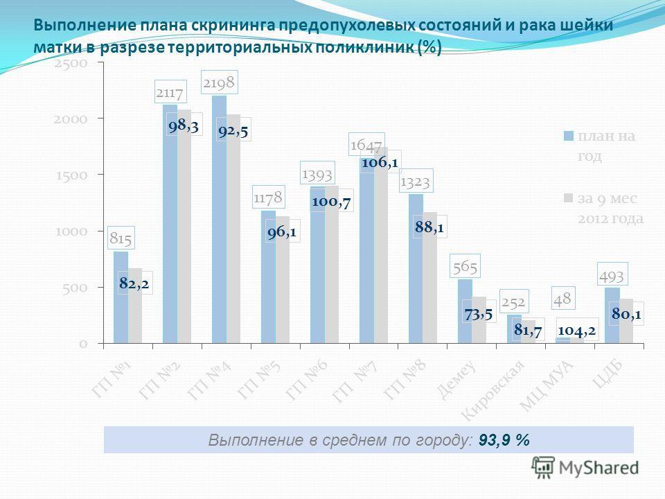 Выполнение плана скрининга предопухолевых состояний и рака шейки матки в разрезе территориальных поликлиник (%) Выполнение в среднем по городу: 93,9 %