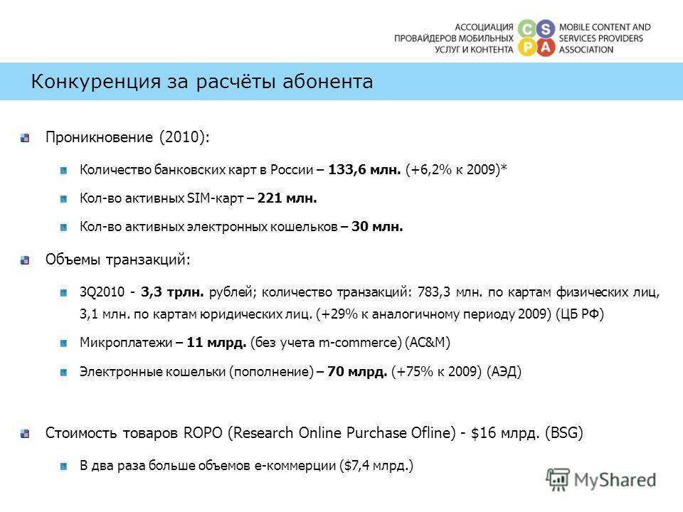 Конкуренция за расчёты абонента Проникновение (2010): Количество банковских карт в России – 133,6 млн. (+6,2% к 2009)* Кол-во активных SIM-карт – 221 млн. Кол-во активных электронных кошельков – 30 млн. Объемы транзакций: 3Q2010 - 3,3 трлн. рублей; к
