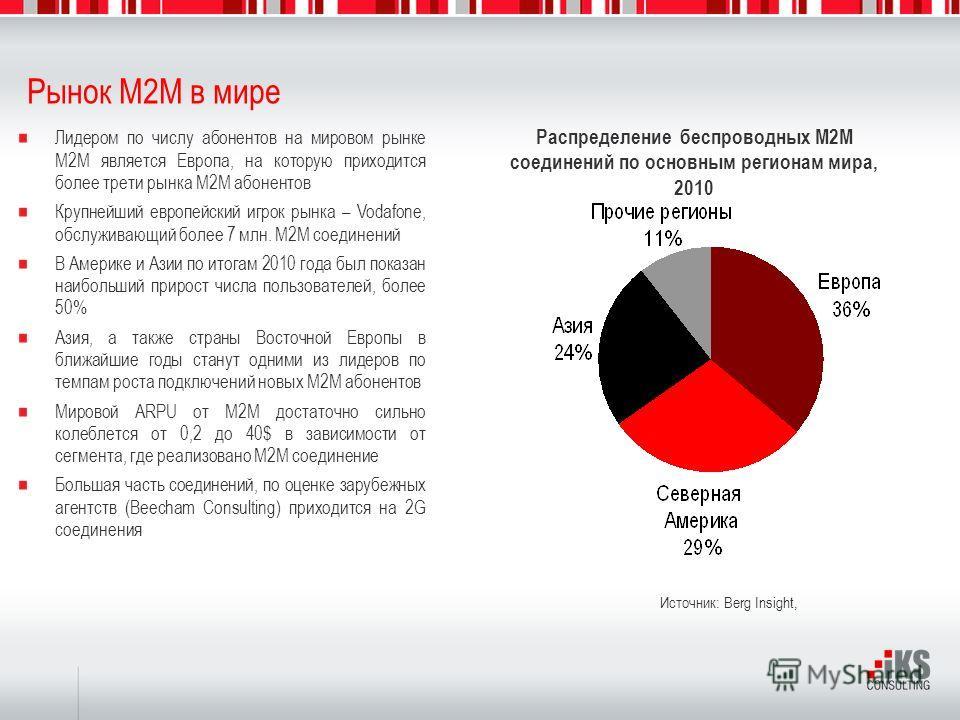 Рынок M2M в мире Источник: Berg Insight, Лидером по числу абонентов на мировом рынке M2M является Европа, на которую приходится более трети рынка M2M абонентов Крупнейший европейский игрок рынка – Vodafone, обслуживающий более 7 млн. M2M соединений В