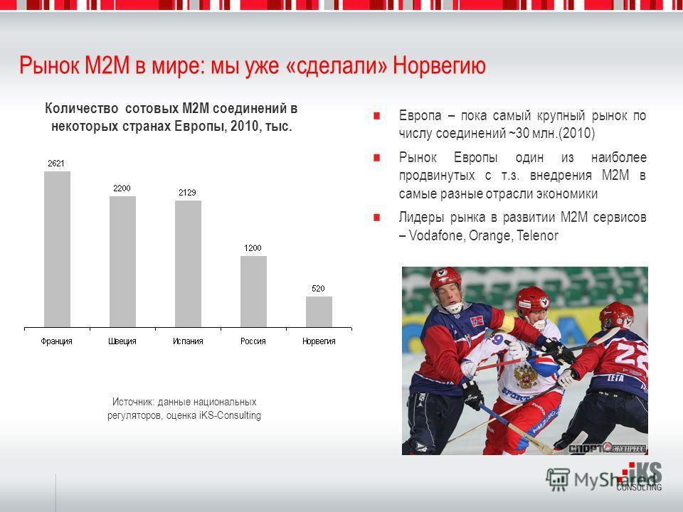 Рынок M2M в мире: мы уже «сделали» Норвегию Источник: данные национальных регуляторов, оценка iKS-Consulting Европа – пока самый крупный рынок по числу соединений ~30 млн.(2010) Рынок Европы один из наиболее продвинутых с т.з. внедрения M2M в самые р