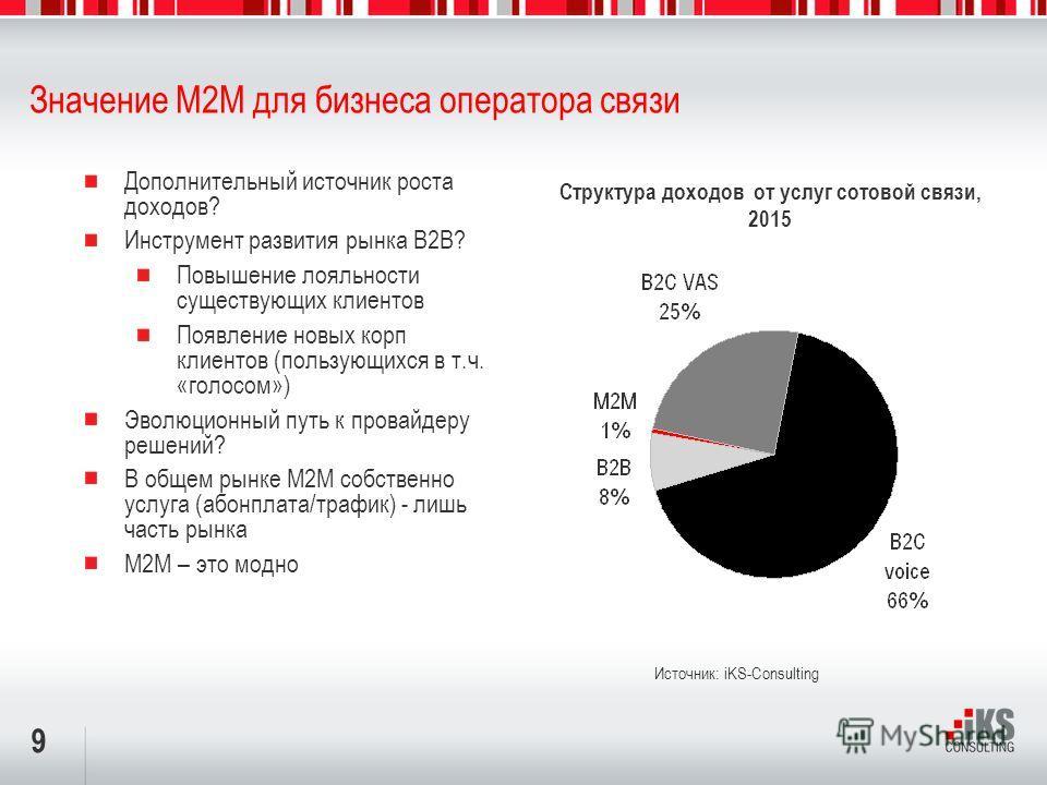 9 Значение M2M для бизнеса оператора связи Дополнительный источник роста доходов? Инструмент развития рынка В2В? Повышение лояльности существующих клиентов Появление новых корп клиентов (пользующихся в т.ч. «голосом») Эволюционный путь к провайдеру р