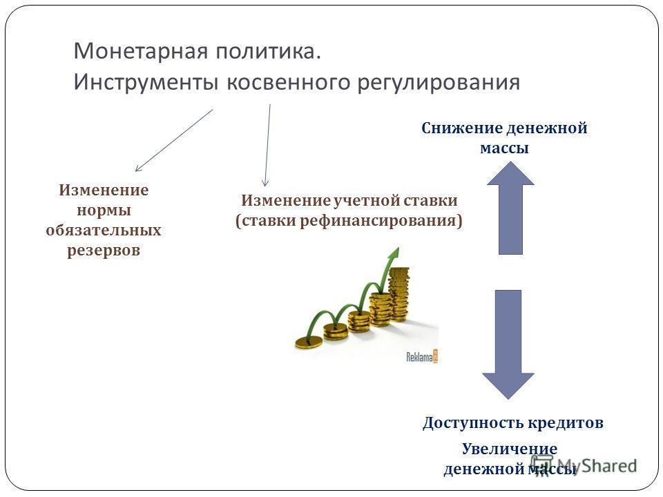 Монетарная политика. Инструменты косвенного регулирования Изменение нормы обязательных резервов Изменение учетной ставки ( ставки рефинансирования ) Снижение денежной массы Доступность кредитов Увеличение денежной массы